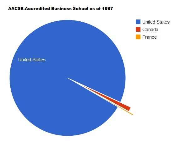 AACSB accredited business schools in 1997