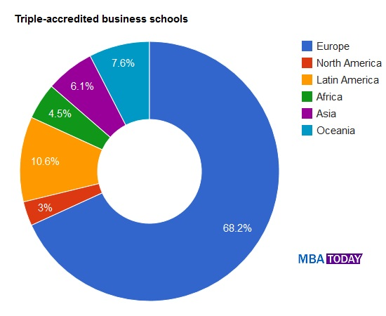 Triple Accreditation - Triple accredited business schools (AACSB, AMBA, EQUIS) - Oct 5, 2014 ... ... U.S. Business Schools but surprisingly, no one holds the triple accreditation.   The main reason is that AMBA-accredited business schools can ...